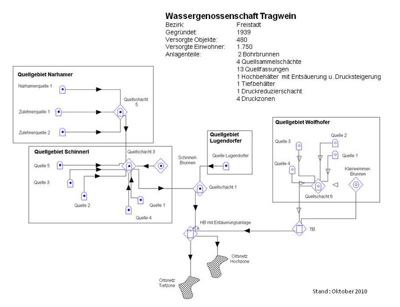 systemskizze_okt2010